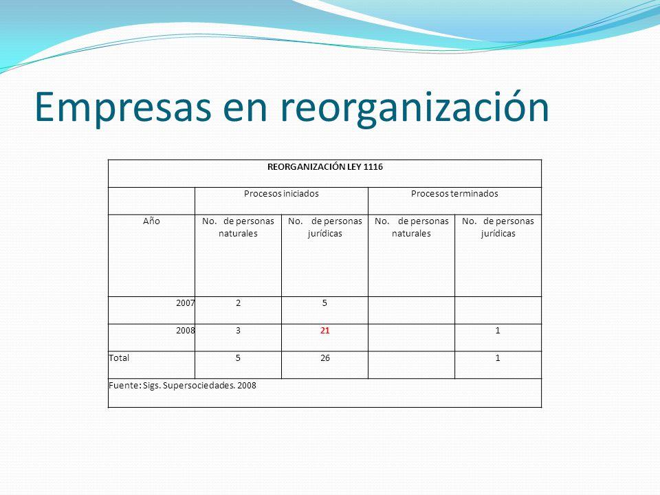 Empresas en reorganización REORGANIZACIÓN LEY 1116 Procesos iniciadosProcesos terminados AñoNo. de personas naturales No. de personas jurídicas No. de