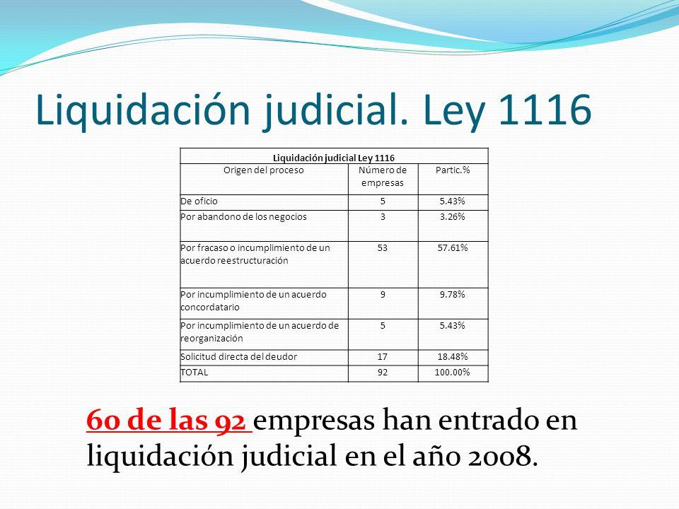 Liquidación judicial. Ley 1116 Liquidación judicial Ley 1116 Origen del procesoNúmero de empresas Partic.% De oficio55.43% Por abandono de los negocio