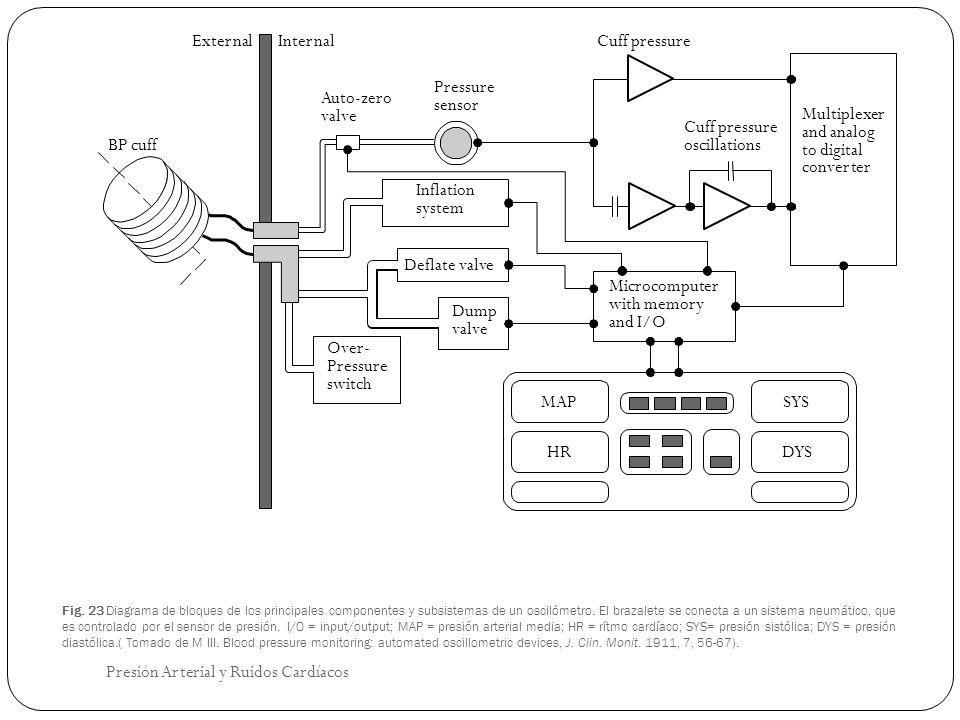 Fig. 23 Diagrama de bloques de los principales componentes y subsistemas de un oscilómetro. El brazalete se conecta a un sistema neumático, que es con