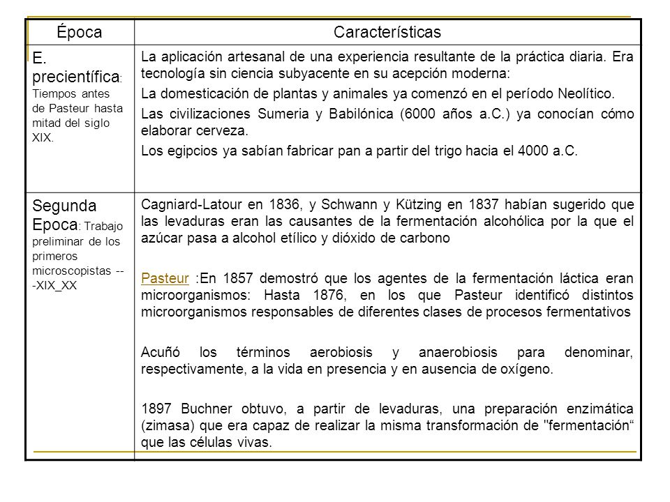 ÉpocaCaracterísticas E.precientífica : Tiempos antes de Pasteur hasta mitad del siglo XIX.