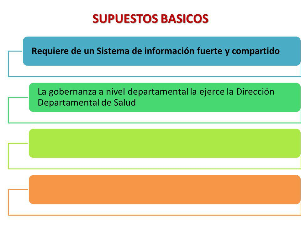 SUPUESTOS BASICOS Requiere de un Sistema de información fuerte y compartido La gobernanza a nivel departamental la ejerce la Dirección Departamental de Salud