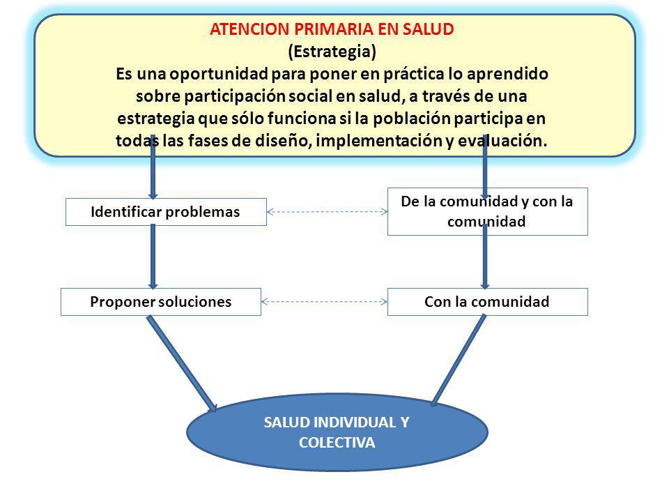 Identificar problemas De la comunidad y con la comunidad Proponer solucionesCon la comunidad SALUD INDIVIDUAL Y COLECTIVA ATENCION PRIMARIA EN SALUD (