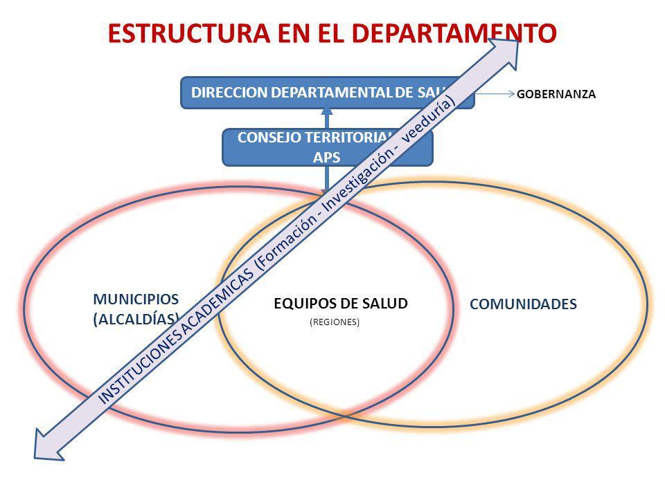 ESTRUCTURA EN EL DEPARTAMENTO DIRECCION DEPARTAMENTAL DE SALUD MUNICIPIOS (ALCALDÍAS) COMUNIDADES EQUIPOS DE SALUD (REGIONES) CONSEJO TERRITORIAL DE APS INSTITUCIONES ACADEMICAS (Formación - Investigación - veeduría) GOBERNANZA