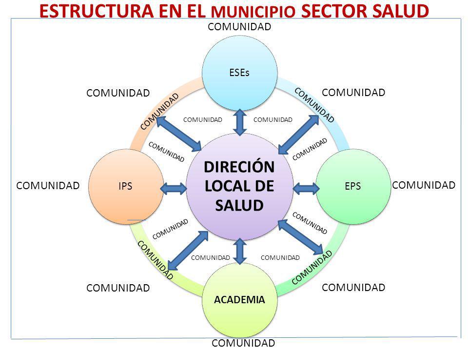 ESTRUCTURA EN EL MUNICIPIO SECTOR SALUD DIRECIÓN LOCAL DE SALUD ESEsEPSACADEMIAIPS COMUNIDAD