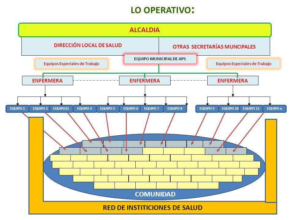 LO OPERATIVO : COMUNIDAD DIRECCIÓN LOCAL DE SALUD OTRAS SECRETARÍAS MUNCIPALES ENFERMERA EQUIPO MUNICIPAL DE APS ALCALDIA EQUIPO 1EQUIPO 2EQUIPO31EQUIPO 4EQUIPO 5EQUIPO 6EQUIPO 7EQUIPO 8EQUIPO 9EQUIPO 10EQUIPO 11EQUIPO n RED DE INSTITICIONES DE SALUD Equipos Especiales de Trabajo