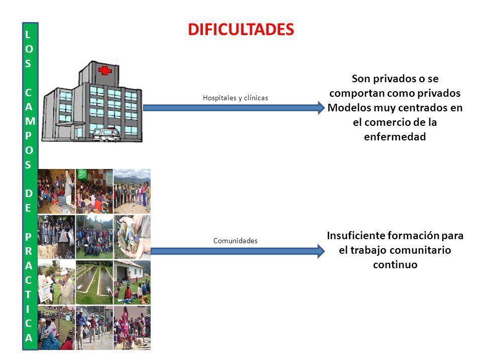 DIFICULTADES Son privados o se comportan como privados Modelos muy centrados en el comercio de la enfermedad LOS CAMPOS DE PRACTICALOS CAMPOS DE PRACTICA Insuficiente formación para el trabajo comunitario continuo Hospitales y clínicas Comunidades
