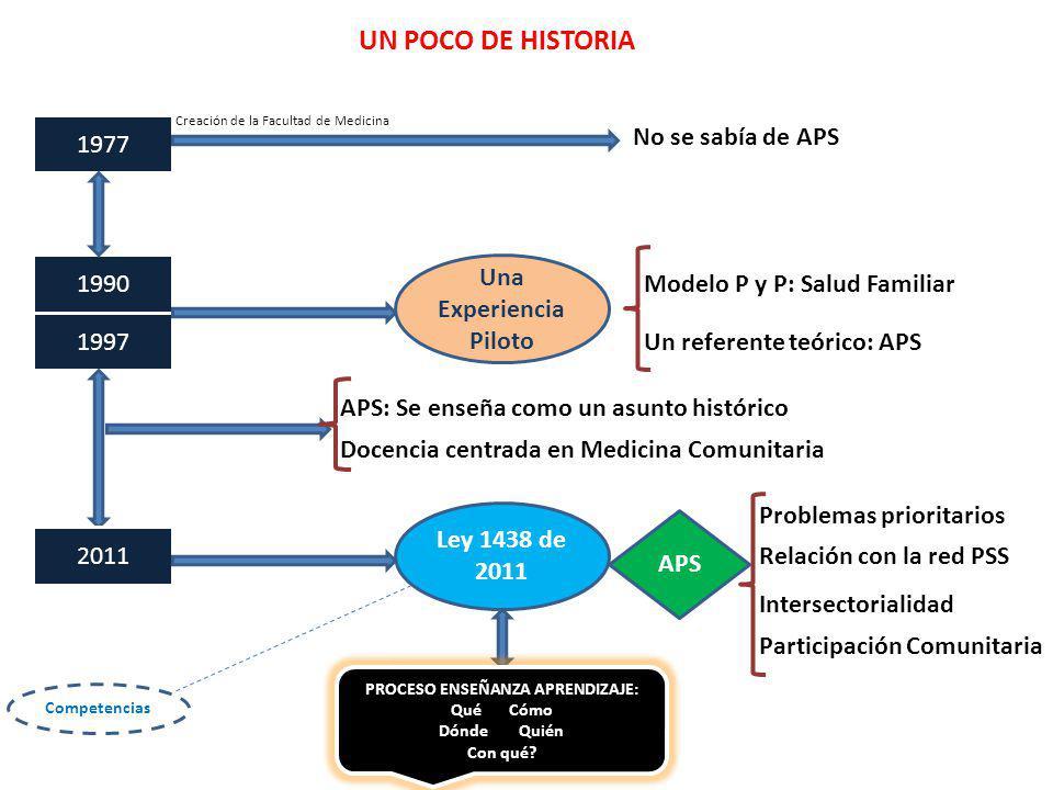 1977 No se sabía de APS 1990 1997 Una Experiencia Piloto Modelo P y P: Salud Familiar Un referente teórico: APS 2011 Ley 1438 de 2011 Problemas priori