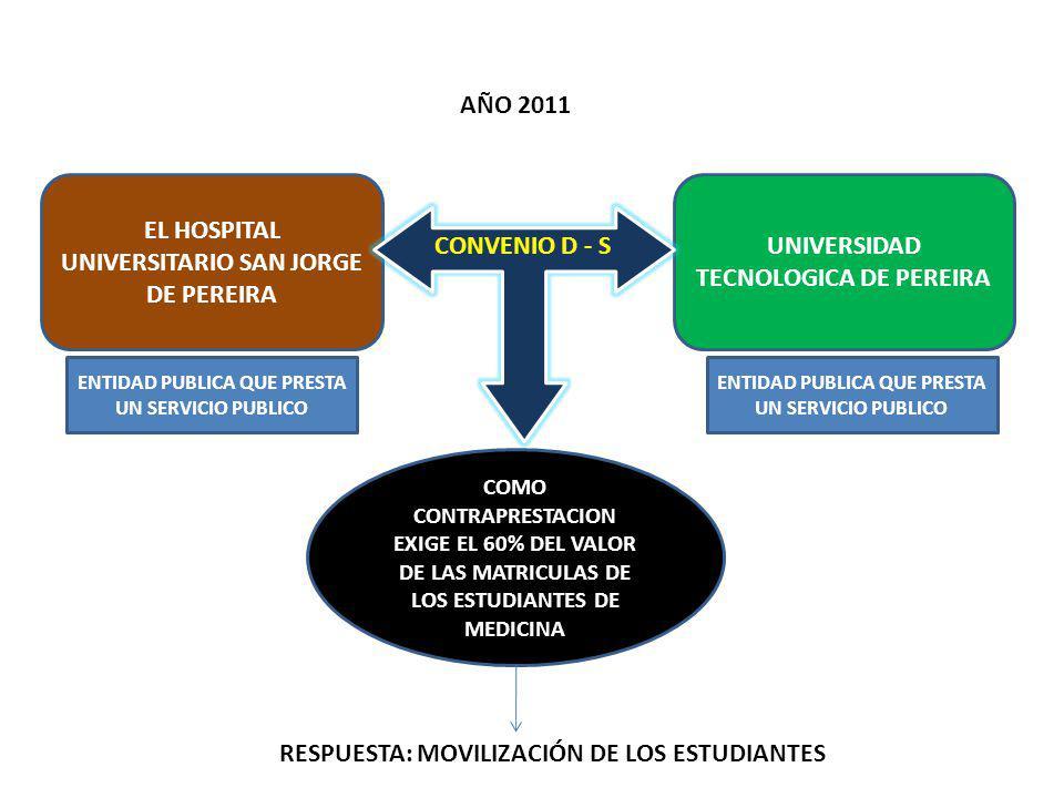 EL HOSPITAL UNIVERSITARIO SAN JORGE DE PEREIRA UNIVERSIDAD TECNOLOGICA DE PEREIRA COMO CONTRAPRESTACION EXIGE EL 60% DEL VALOR DE LAS MATRICULAS DE LOS ESTUDIANTES DE MEDICINA CONVENIO D - S AÑO 2011 RESPUESTA: MOVILIZACIÓN DE LOS ESTUDIANTES ENTIDAD PUBLICA QUE PRESTA UN SERVICIO PUBLICO
