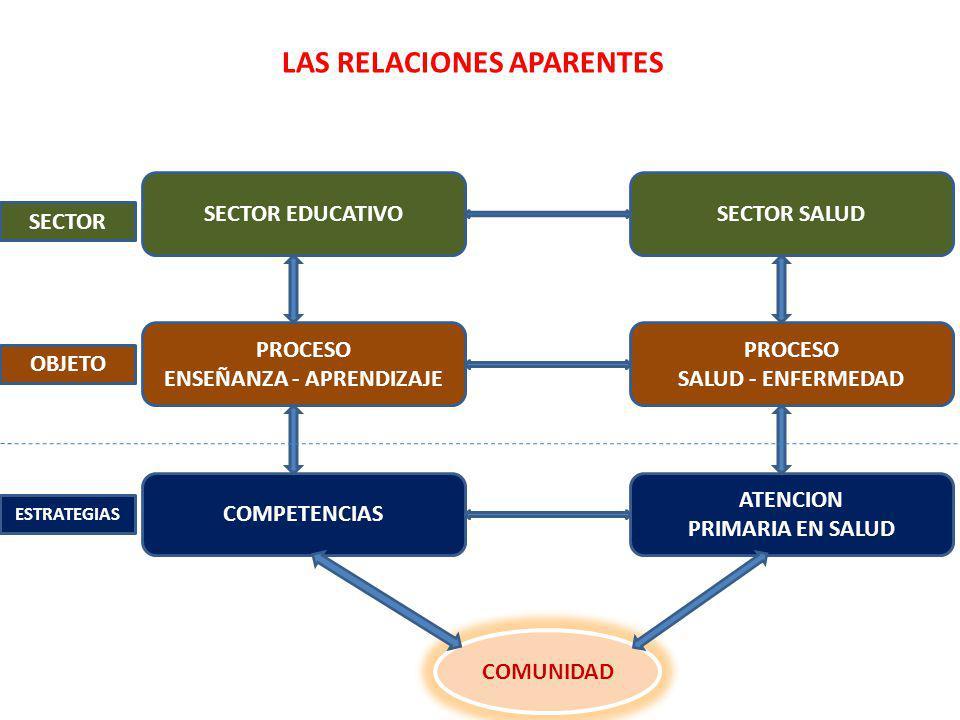 SECTOR EDUCATIVOSECTOR SALUD PROCESO ENSEÑANZA - APRENDIZAJE PROCESO SALUD - ENFERMEDAD COMPETENCIAS ATENCION PRIMARIA EN SALUD LAS RELACIONES APARENTES SECTOR OBJETO ESTRATEGIAS COMUNIDAD