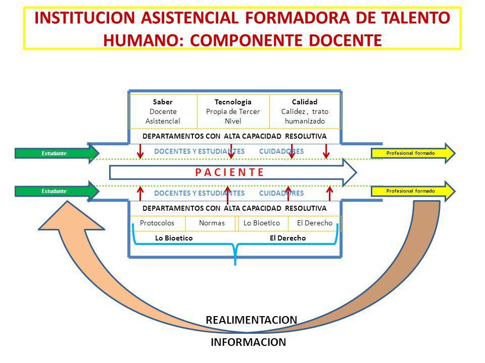 INSTITUCION ASISTENCIAL FORMADORA DE TALENTO HUMANO: COMPONENTE DOCENTE Estudante Profesional formado Saber Docente Asistencial Tecnologia Propia de T