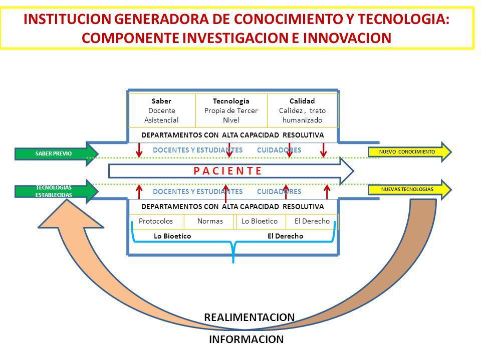 INSTITUCION GENERADORA DE CONOCIMIENTO Y TECNOLOGIA: COMPONENTE INVESTIGACION E INNOVACION SABER PREVIO NUEVO CONOCIMIENTO Saber Docente Asistencial Tecnologia Propia de Tercer Nivel Calidad Calidez, trato humanizado DEPARTAMENTOS CON ALTA CAPACIDAD RESOLUTIVA ProtocolosNormasLo BioeticoEl Derecho P A C I E N T E DOCENTES Y ESTUDIANTES CUIDADORES REALIMENTACION INFORMACION TECNOLOGIAS ESTABLECIDAS NUEVAS TECNOLOGIAS Lo BioeticoEl Derecho