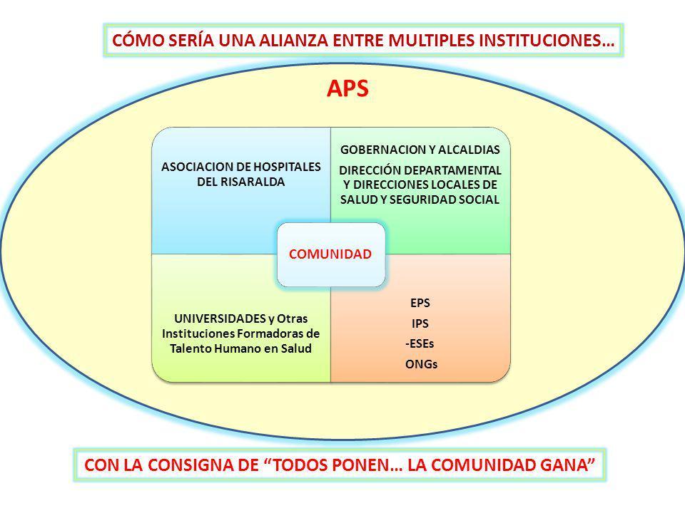 CÓMO SERÍA UNA ALIANZA ENTRE MULTIPLES INSTITUCIONES… CON LA CONSIGNA DE TODOS PONEN… LA COMUNIDAD GANA ASOCIACION DE HOSPITALES DEL RISARALDA GOBERNACION Y ALCALDIAS DIRECCIÓN DEPARTAMENTAL Y DIRECCIONES LOCALES DE SALUD Y SEGURIDAD SOCIAL UNIVERSIDADES y Otras Instituciones Formadoras de Talento Humano en Salud EPS IPS -ESEs ONGs COMUNIDAD APS