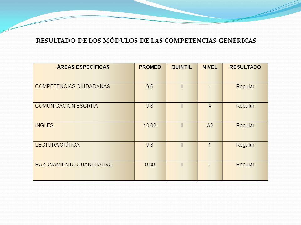 # ESTUDIANTESQUINTILPUNTAJERESULTADOS% 82I< 9 – 9,5Muy Bajo - Bajo48.5 37II9,6 - 10,2Regular21.8 23III10,3 - 10,6Bueno13.6 10IV10,7 – 11Muy Bueno5.91 17V> 11Excelente10.0 169 100% AN Á LISIS M Ó DULO COMPETENCIAS CIUDADANAS El 70,30% se encuentra en muy bajo – bajo y regular