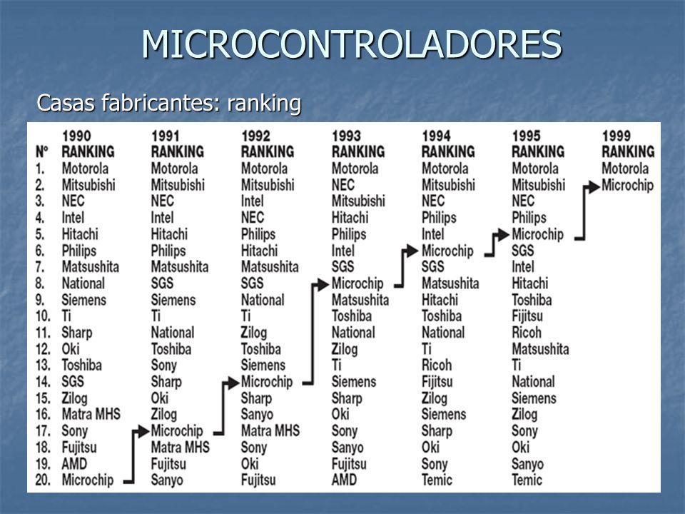 MICROCONTROLADORES Casas fabricantes: ranking
