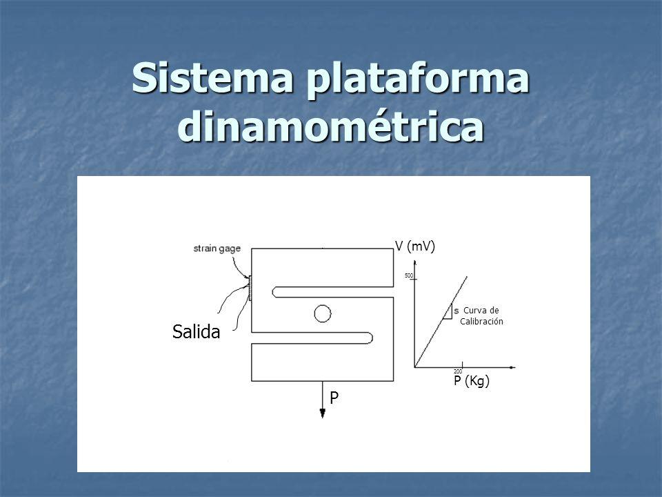 Sistema plataforma dinamométrica P Curva de Calibración V (mV) P (Kg) 200 500 Salida