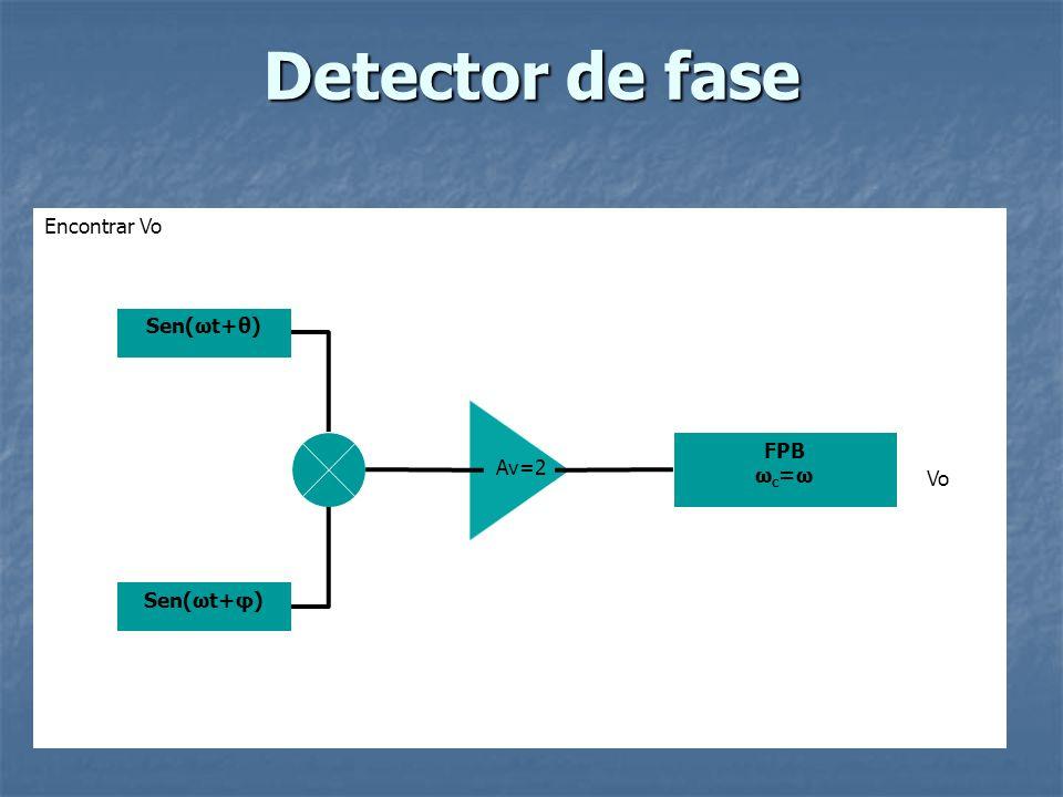 Detector de fase Encontrar Vo Sen(ωt+θ) Sen(ωt+φ) FPB ω c =ω Av=2 Vo