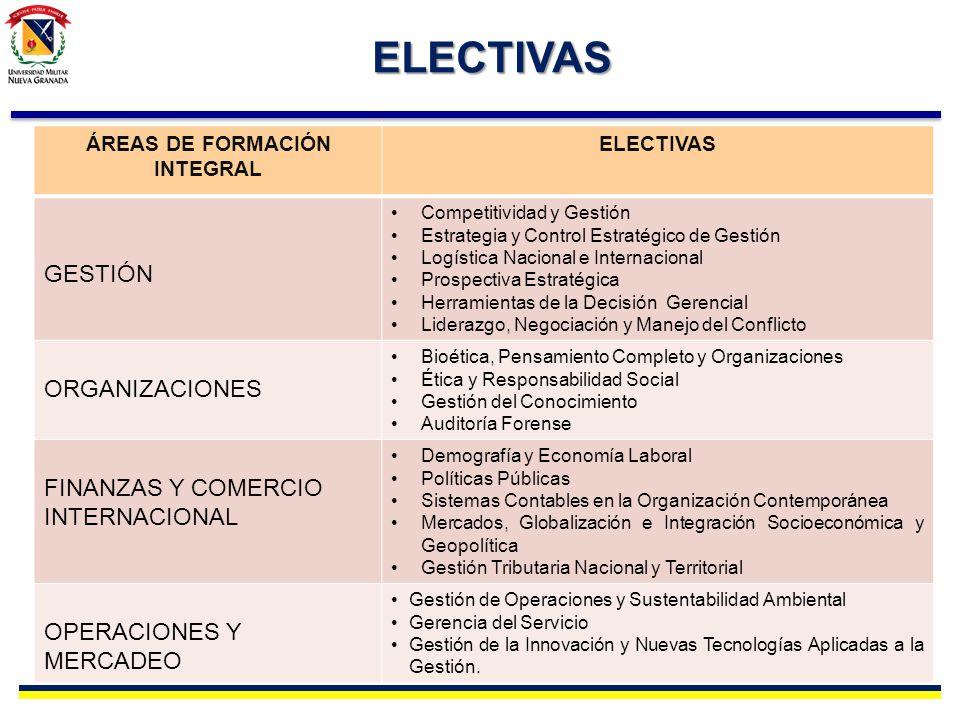 ELECTIVAS ÁREAS DE FORMACIÓN INTEGRAL ELECTIVAS GESTIÓN Competitividad y Gestión Estrategia y Control Estratégico de Gestión Logística Nacional e Inte
