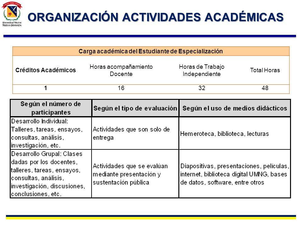 ORGANIZACIÓN ACTIVIDADES ACADÉMICAS Carga académica del Estudiante de Especialización Créditos Académicos Horas acompañamiento Docente Horas de Trabaj