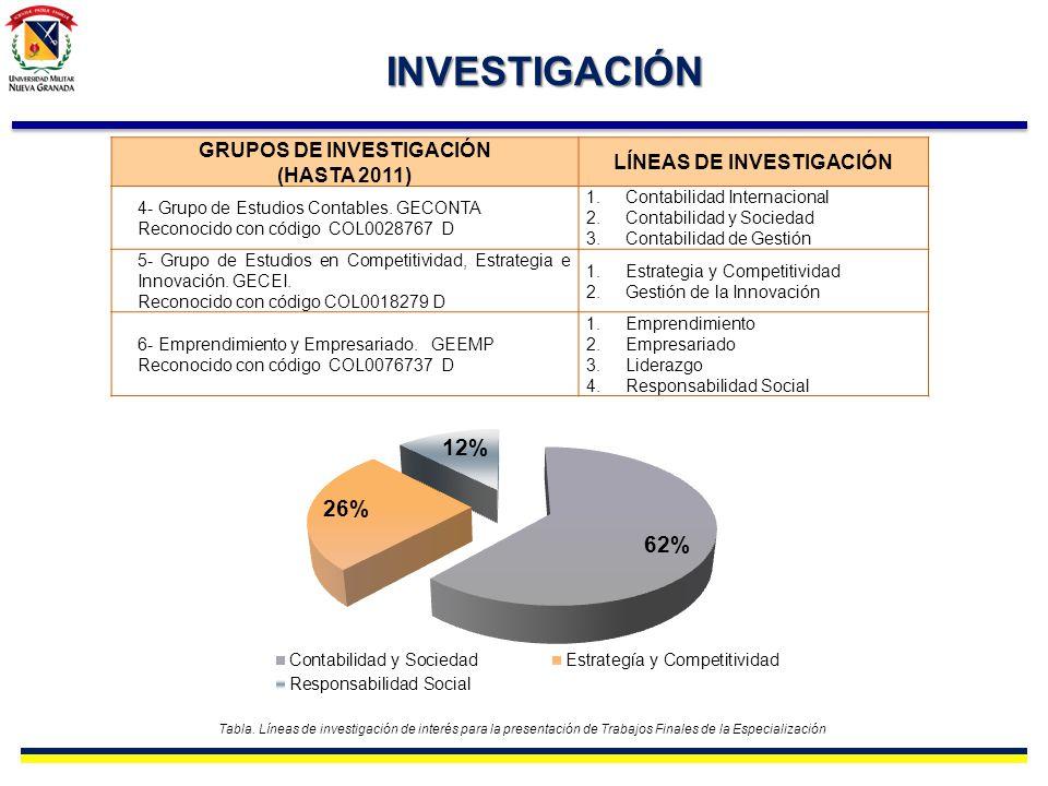 INVESTIGACIÓN GRUPOS DE INVESTIGACIÓN (HASTA 2011) LÍNEAS DE INVESTIGACIÓN 4- Grupo de Estudios Contables. GECONTA Reconocido con código COL0028767 D