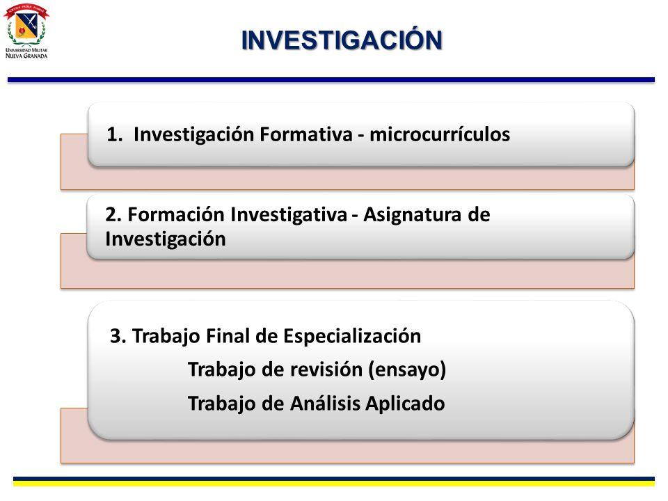 INVESTIGACIÓN 1. Investigación Formativa - microcurrículos 2. Formación Investigativa - Asignatura de Investigación 3. Trabajo Final de Especializació