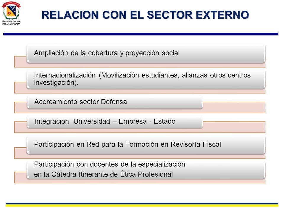 RELACION CON EL SECTOR EXTERNO Ampliación de la cobertura y proyección social Internacionalización (Movilización estudiantes, alianzas otros centros i