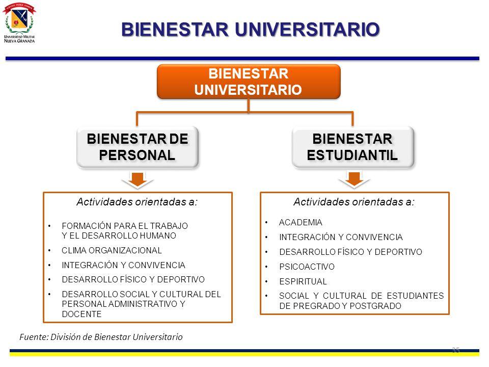 35 BIENESTAR UNIVERSITARIO BIENESTAR ESTUDIANTIL BIENESTAR DE PERSONAL Actividades orientadas a: ACADEMIA INTEGRACIÓN Y CONVIVENCIA DESARROLLO FÍSICO