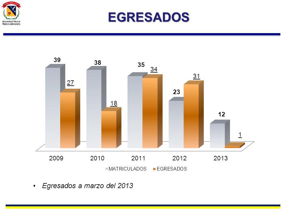 EGRESADOS Egresados a marzo del 2013