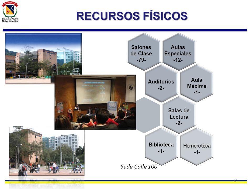 47 Salones de Clase -79- Aulas Especiales -12- Auditorios -2- Aula Máxima -1- Salas de Lectura -2- Biblioteca -1- Hemeroteca -1- RECURSOS FÍSICOS Sede