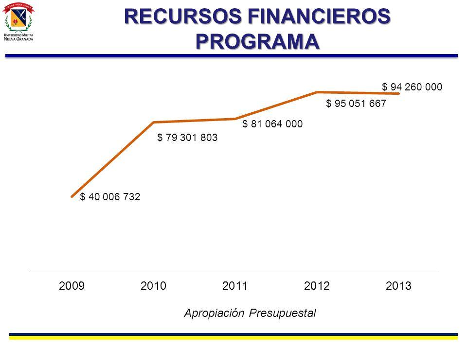 RECURSOS FINANCIEROS PROGRAMA Apropiación Presupuestal