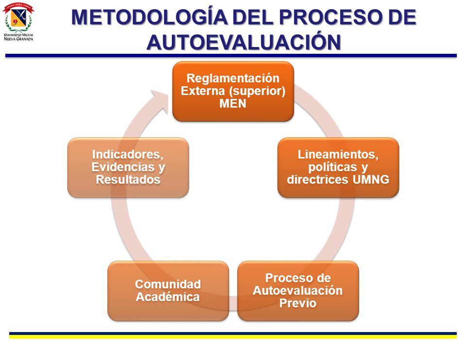 Reglamentación Externa (superior) MEN Lineamientos, políticas y directrices UMNG Proceso de Autoevaluación Previo Comunidad Académica Indicadores, Evi