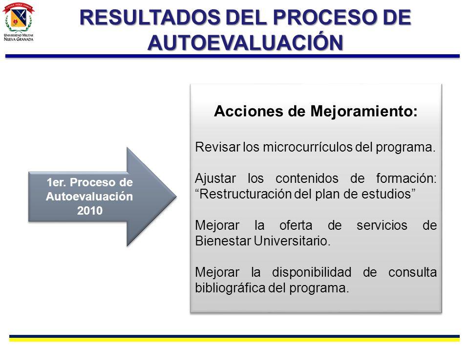RESULTADOS DEL PROCESO DE AUTOEVALUACIÓN 1er. Proceso de Autoevaluación 2010 1er. Proceso de Autoevaluación 2010 Acciones de Mejoramiento: Revisar los