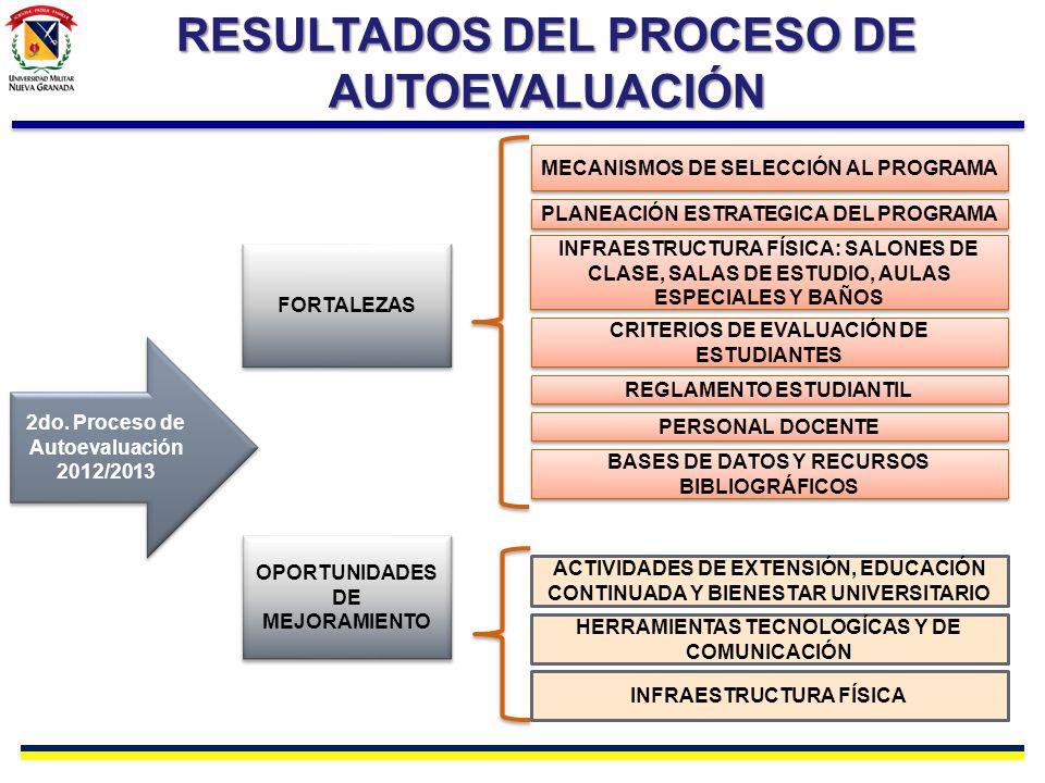 RESULTADOS DEL PROCESO DE AUTOEVALUACIÓN FORTALEZAS OPORTUNIDADES DE MEJORAMIENTO INFRAESTRUCTURA FÍSICA: SALONES DE CLASE, SALAS DE ESTUDIO, AULAS ES