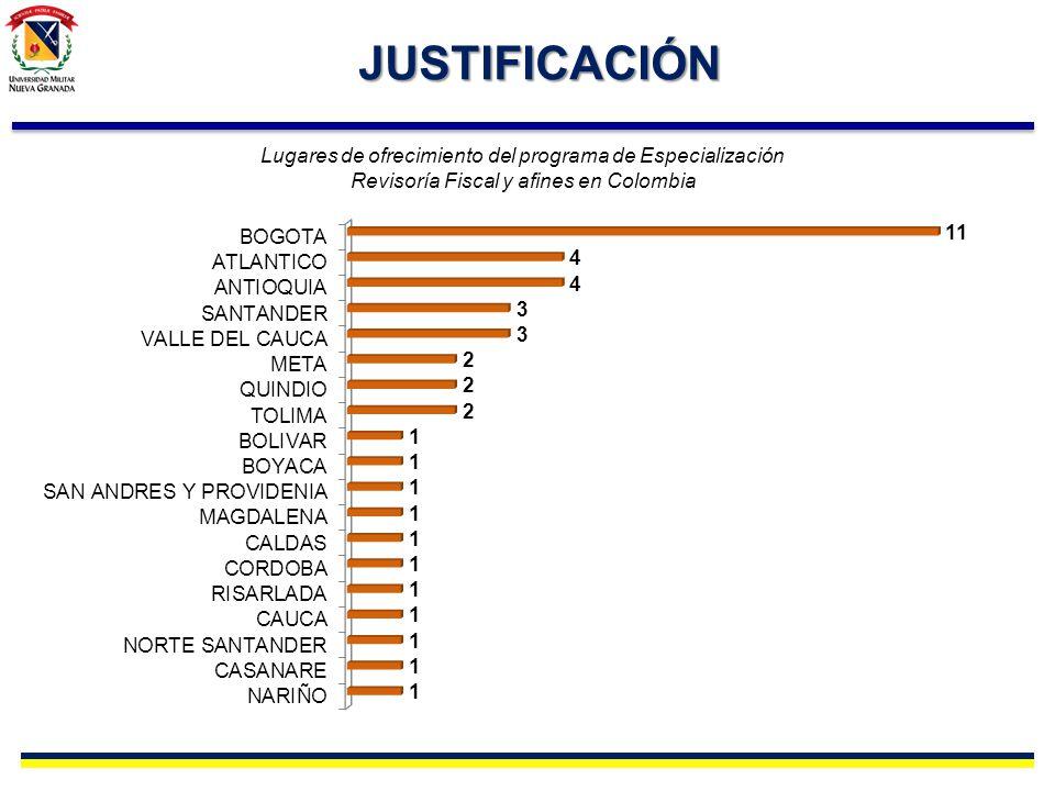 JUSTIFICACIÓN Lugares de ofrecimiento del programa de Especialización Revisoría Fiscal y afines en Colombia