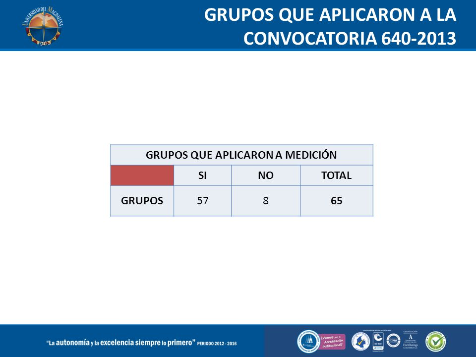 GRUPOS QUE APLICARON A LA CONVOCATORIA 640-2013 GRUPOS QUE APLICARON A MEDICIÓN SINOTOTAL GRUPOS57865