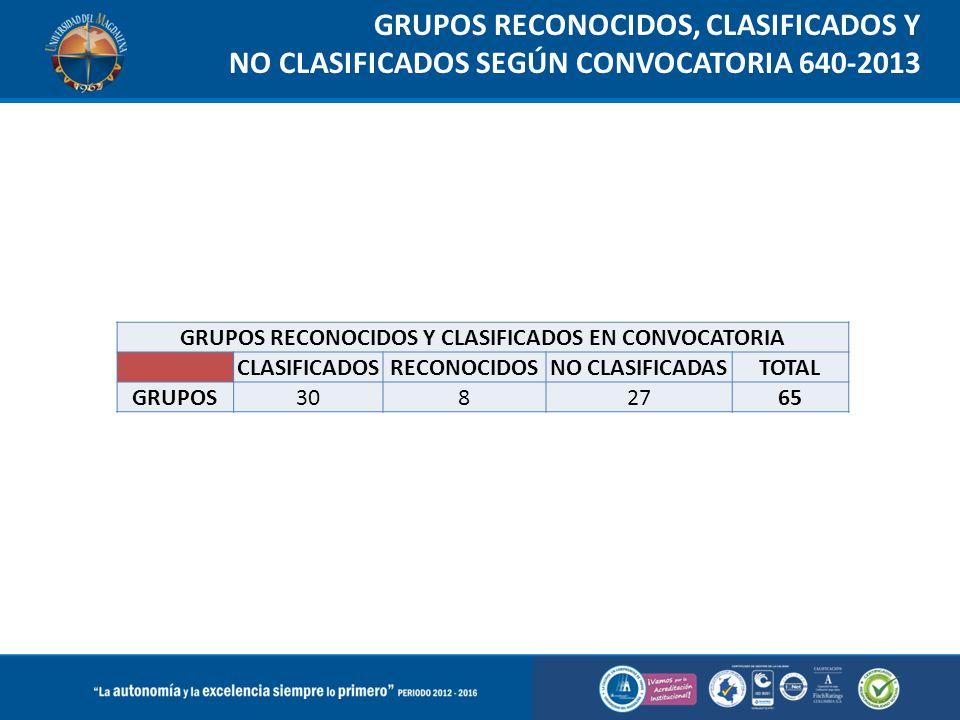 GRUPOS RECONOCIDOS, CLASIFICADOS Y NO CLASIFICADOS SEGÚN CONVOCATORIA 640-2013 GRUPOS RECONOCIDOS Y CLASIFICADOS EN CONVOCATORIA CLASIFICADOSRECONOCID