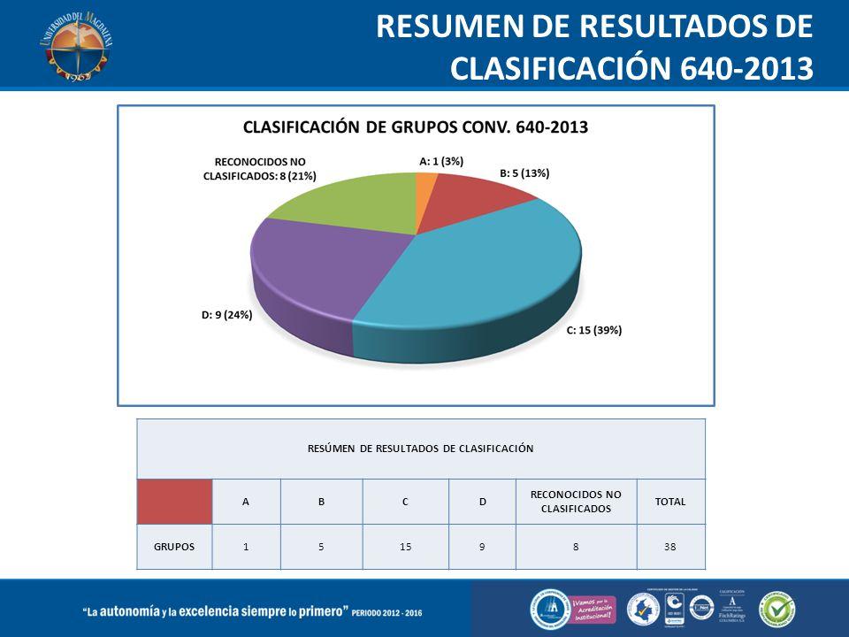 RESUMEN DE RESULTADOS DE CLASIFICACIÓN 640-2013 RESÚMEN DE RESULTADOS DE CLASIFICACIÓN ABCD RECONOCIDOS NO CLASIFICADOS TOTAL GRUPOS15159838