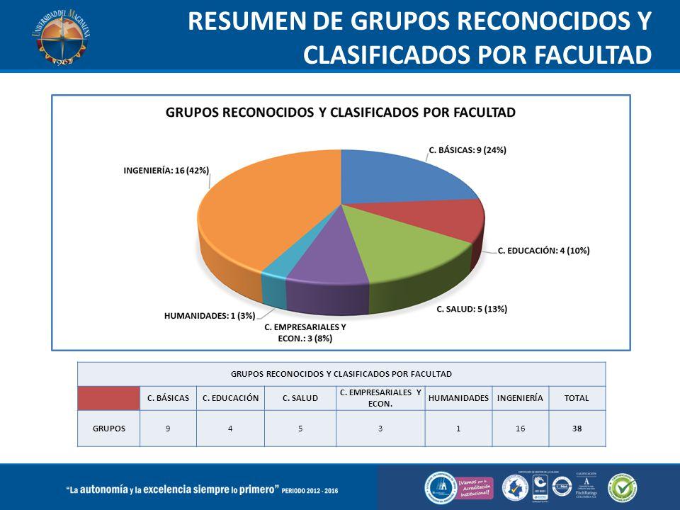 RESUMEN DE GRUPOS RECONOCIDOS Y CLASIFICADOS POR FACULTAD GRUPOS RECONOCIDOS Y CLASIFICADOS POR FACULTAD C. BÁSICASC. EDUCACIÓNC. SALUD C. EMPRESARIAL