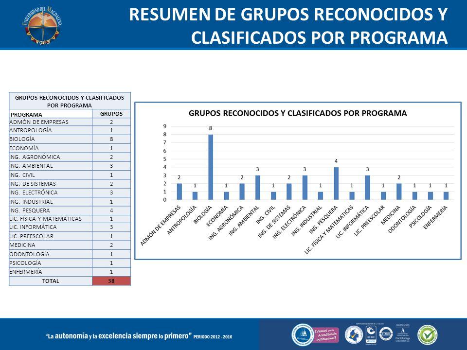 RESUMEN DE GRUPOS RECONOCIDOS Y CLASIFICADOS POR PROGRAMA GRUPOS RECONOCIDOS Y CLASIFICADOS POR PROGRAMA PROGRAMA GRUPOS ADMÓN DE EMPRESAS2 ANTROPOLOG