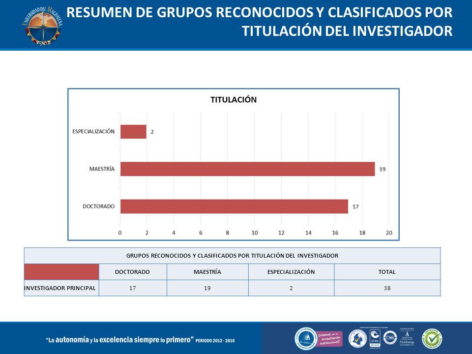 RESUMEN DE GRUPOS RECONOCIDOS Y CLASIFICADOS POR TITULACIÓN DEL INVESTIGADOR GRUPOS RECONOCIDOS Y CLASIFICADOS POR TITULACIÓN DEL INVESTIGADOR DOCTORA