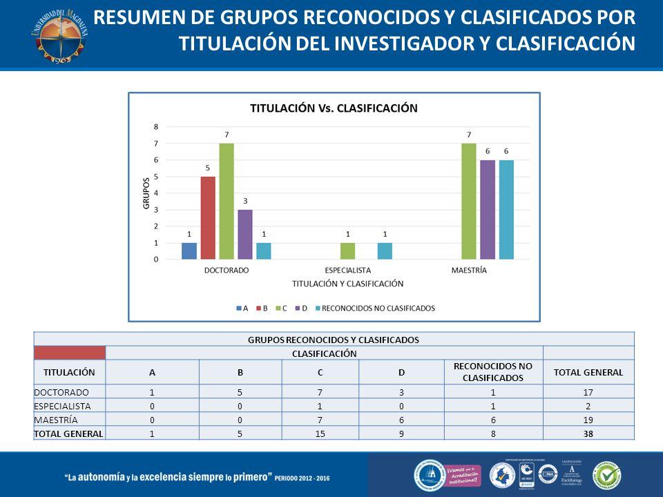 RESUMEN DE GRUPOS RECONOCIDOS Y CLASIFICADOS POR TITULACIÓN DEL INVESTIGADOR Y CLASIFICACIÓN GRUPOS RECONOCIDOS Y CLASIFICADOS CLASIFICACIÓN TITULACIÓ
