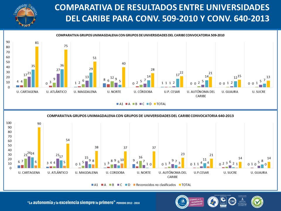 COMPARATIVA DE RESULTADOS ENTRE UNIVERSIDADES DEL CARIBE PARA CONV. 509-2010 Y CONV. 640-2013