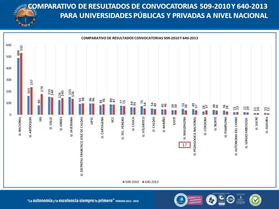 COMPARATIVO DE RESULTADOS DE CONVOCATORIAS 509-2010 Y 640-2013 PARA UNIVERSIDADES PÚBLICAS Y PRIVADAS A NIVEL NACIONAL 17
