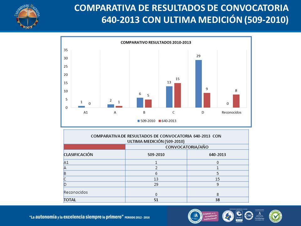 COMPARATIVA DE RESULTADOS DE CONVOCATORIA 640-2013 CON ULTIMA MEDICIÓN (509-2010) COMPARATIVA DE RESULTADOS DE CONVOCATORIA 640-2013 CON ULTIMA MEDICI
