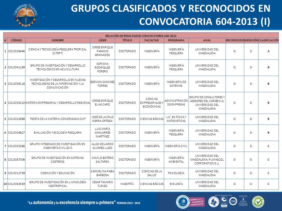 GRUPOS CLASIFICADOS Y RECONOCIDOS EN CONVOCATORIA 604-2013 (I) RELACIÓN DE RESULTADOS CONVOCATORIA 640-2013 #CÓDIGONOMBRELÍDERTÍTULOFACULTADPROGRAMAAV