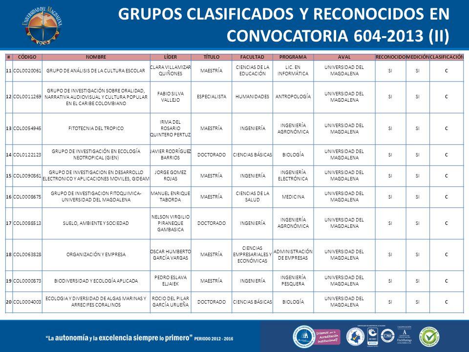 GRUPOS CLASIFICADOS Y RECONOCIDOS EN CONVOCATORIA 604-2013 (II) #CÓDIGONOMBRELÍDERTÍTULOFACULTADPROGRAMAAVALRECONOCIDOMEDICIÓNCLASIFICACIÓN 11COL00200