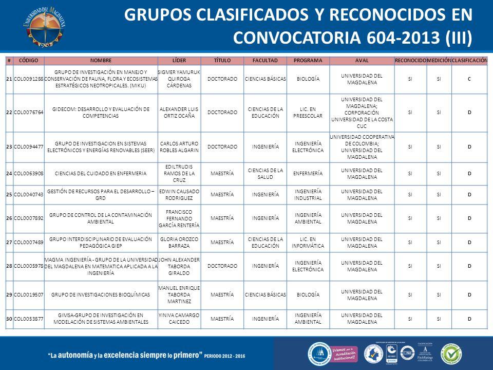 GRUPOS CLASIFICADOS Y RECONOCIDOS EN CONVOCATORIA 604-2013 (III) #CÓDIGONOMBRELÍDERTÍTULOFACULTADPROGRAMAAVALRECONOCIDOMEDICIÓNCLASIFICACIÓN 21COL0091