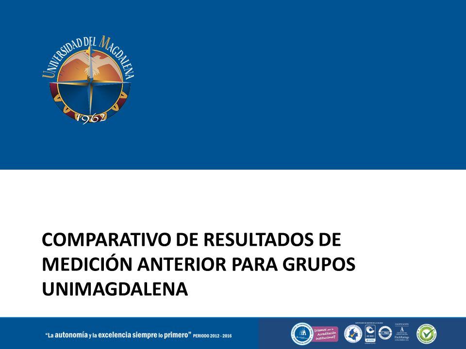COMPARATIVO DE RESULTADOS DE MEDICIÓN ANTERIOR PARA GRUPOS UNIMAGDALENA
