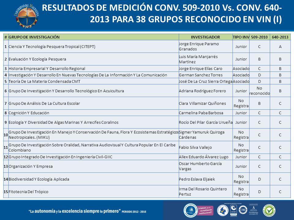 RESULTADOS DE MEDICIÓN CONV. 509-2010 Vs. CONV. 640- 2013 PARA 38 GRUPOS RECONOCIDO EN VIN (I) #GRUPO DE INVESTIGACIÓNINVESTIGADORTIPO INV509-2010640-