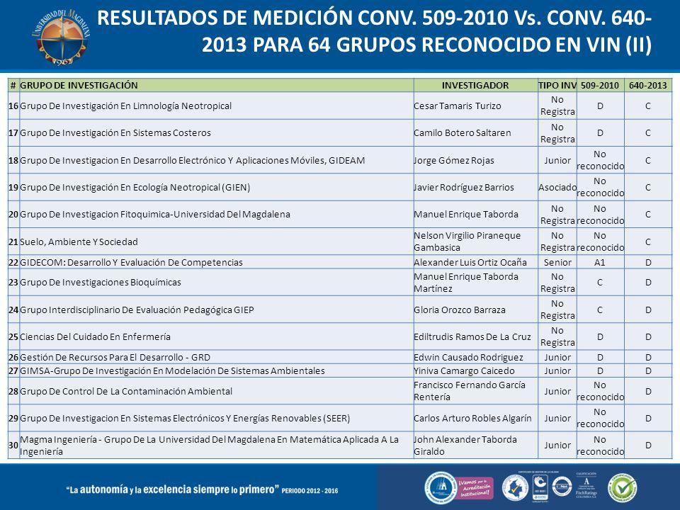 RESULTADOS DE MEDICIÓN CONV. 509-2010 Vs. CONV. 640- 2013 PARA 64 GRUPOS RECONOCIDO EN VIN (II) #GRUPO DE INVESTIGACIÓNINVESTIGADORTIPO INV509-2010640