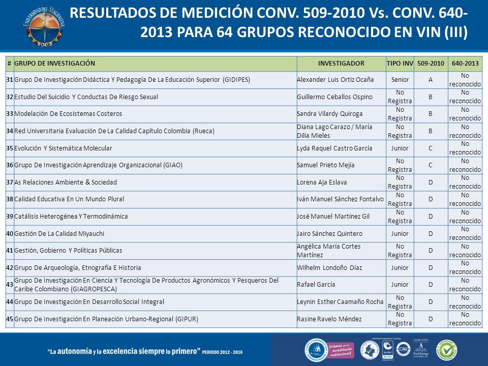 RESULTADOS DE MEDICIÓN CONV. 509-2010 Vs. CONV. 640- 2013 PARA 64 GRUPOS RECONOCIDO EN VIN (III) #GRUPO DE INVESTIGACIÓNINVESTIGADORTIPO INV509-201064